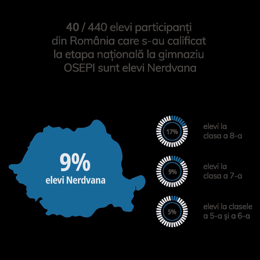 Performanțele elevilor Nerdvana la OSEPI, etapa județeană pentru gimnaziu