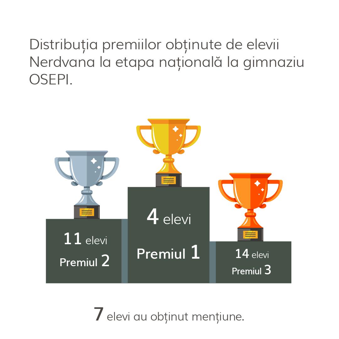 Rezultate OSEPI 2021 – Performanțele Nerdvana la etapa națională și la primul baraj   Nerdvana